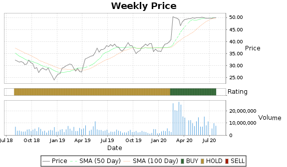 LM Price-Volume-Ratings Chart