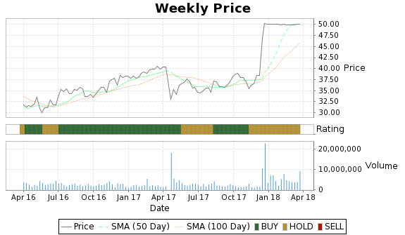 LNCE Price-Volume-Ratings Chart