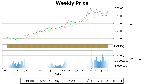LNG Price-Volume-Ratings Chart