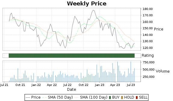 LNN Price-Volume-Ratings Chart