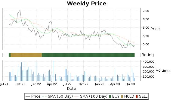 LOAN Price-Volume-Ratings Chart