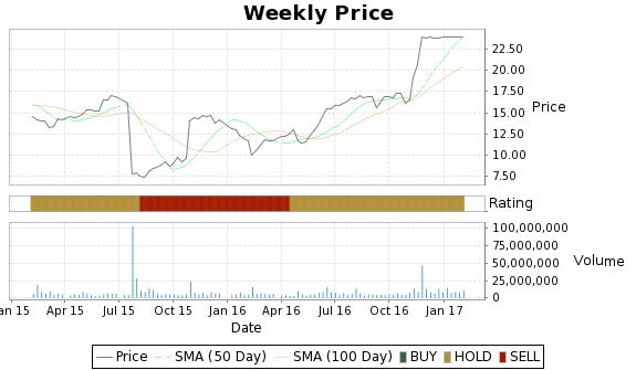 LOCK Price-Volume-Ratings Chart