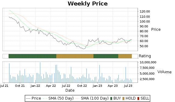 LOGI Price-Volume-Ratings Chart