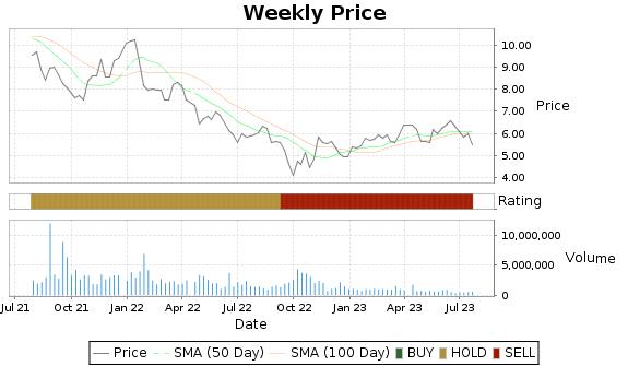 LPL Price-Volume-Ratings Chart