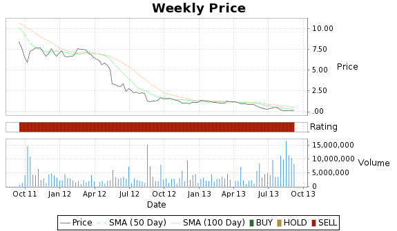LPR Price-Volume-Ratings Chart