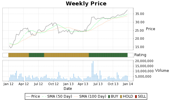 LPS Price-Volume-Ratings Chart