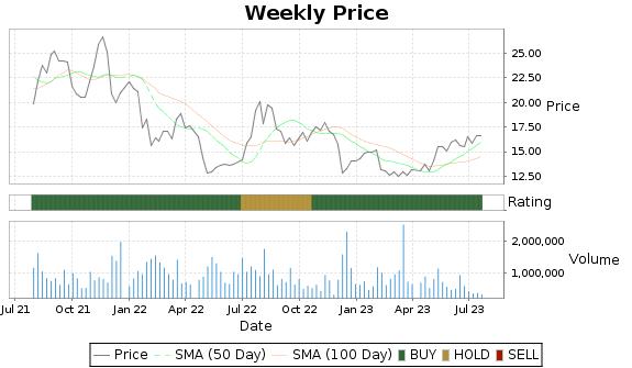 LQDT Price-Volume-Ratings Chart