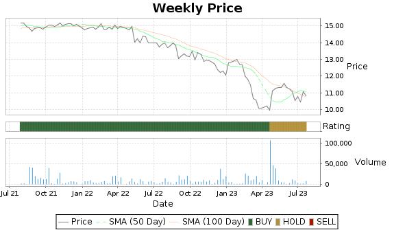 LSBK Price-Volume-Ratings Chart