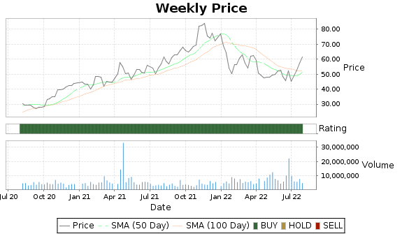 LSCC Price-Volume-Ratings Chart