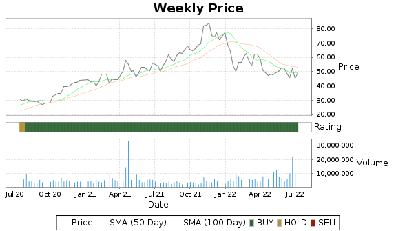 LSCC Price-Volume-Ratings Chart