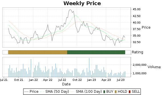 LTC Price-Volume-Ratings Chart