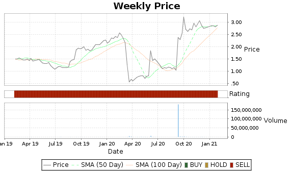 LUB Price-Volume-Ratings Chart