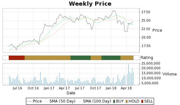 LUK Price-Volume-Ratings Chart