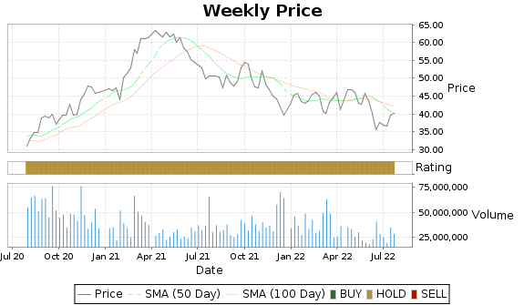 LUV Price-Volume-Ratings Chart