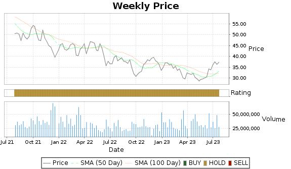 LUV Price-Volume-Ratings Chart