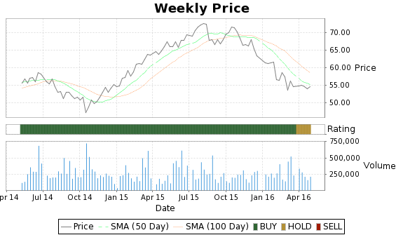 LUX Price-Volume-Ratings Chart