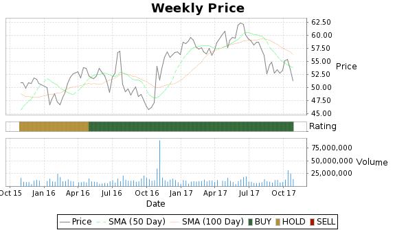 LVLT Price-Volume-Ratings Chart