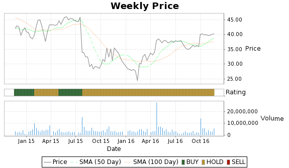 LXK Price-Volume-Ratings Chart