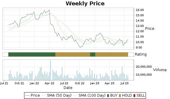 LXP Price-Volume-Ratings Chart