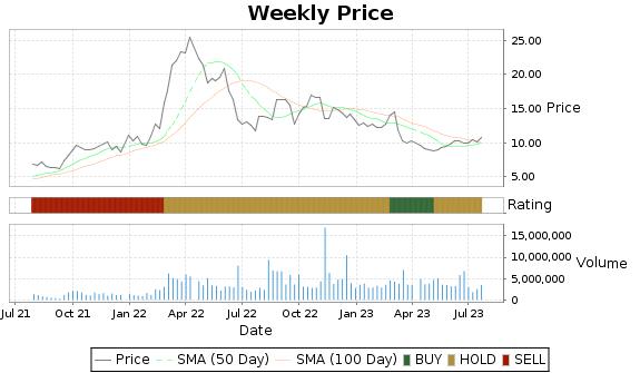 LXU Price-Volume-Ratings Chart