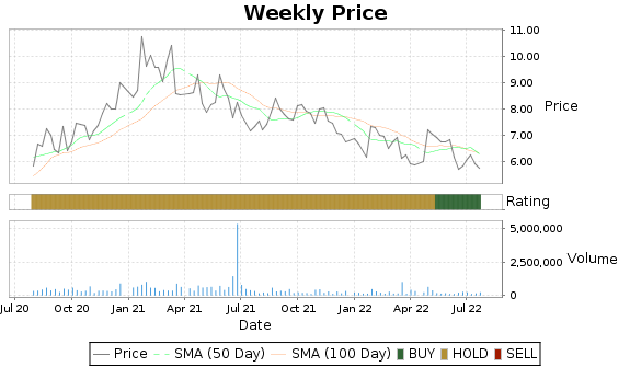 LYTS Price-Volume-Ratings Chart