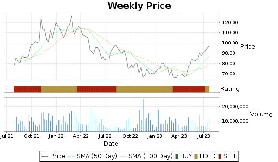LYV Price-Volume-Ratings Chart