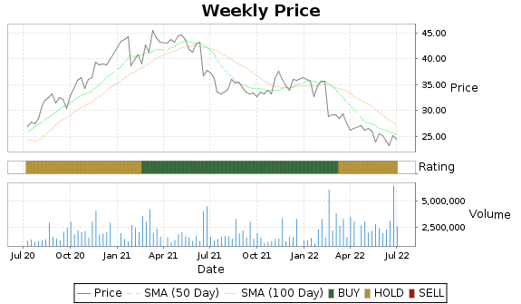 LZB Price-Volume-Ratings Chart