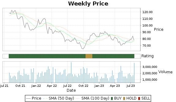MAN Price-Volume-Ratings Chart