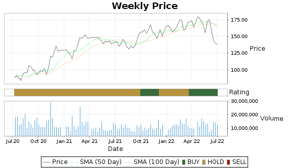 MAR Price-Volume-Ratings Chart