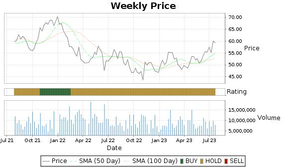 MAS Price-Volume-Ratings Chart