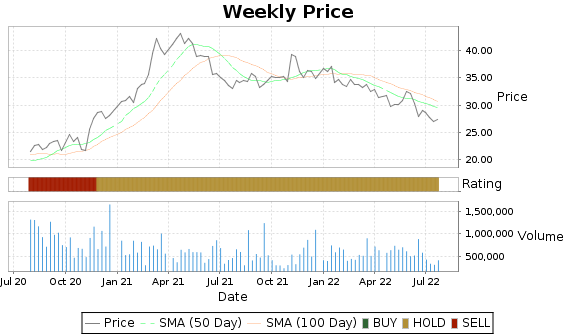 MATW Price-Volume-Ratings Chart