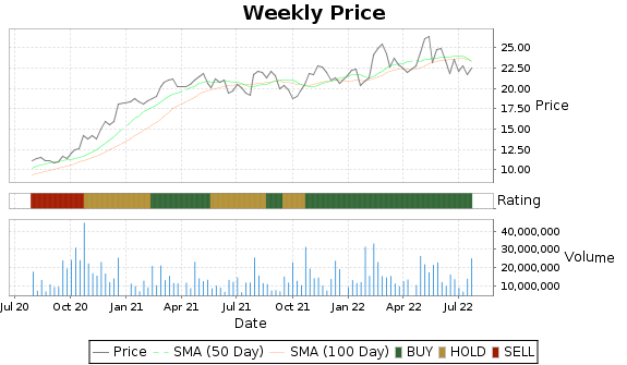 MAT Price-Volume-Ratings Chart