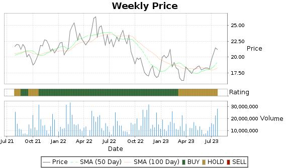 MAT Price-Volume-Ratings Chart