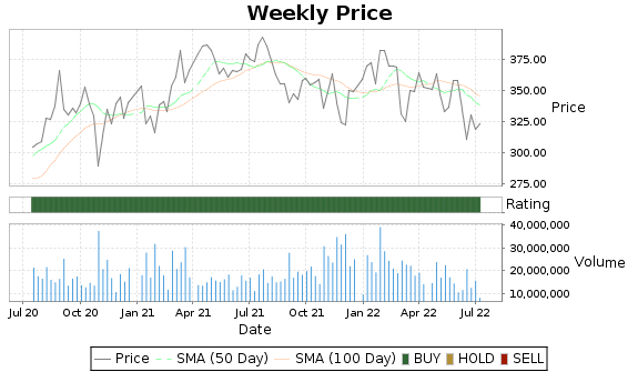 MA Price-Volume-Ratings Chart