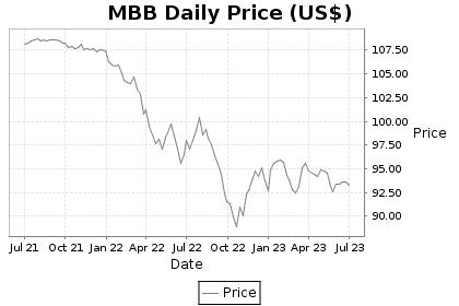 MBB Price Chart