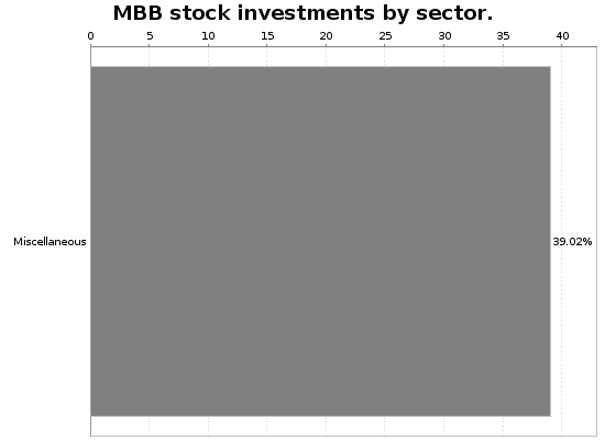 MBB Sector Allocation Chart