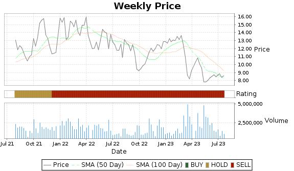 MBI Price-Volume-Ratings Chart