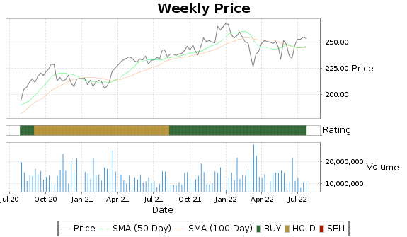 MCD Price-Volume-Ratings Chart