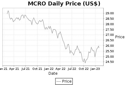 MCRO Price Chart
