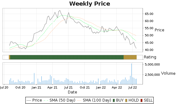 MCY Price-Volume-Ratings Chart