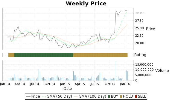 MDAS Price-Volume-Ratings Chart