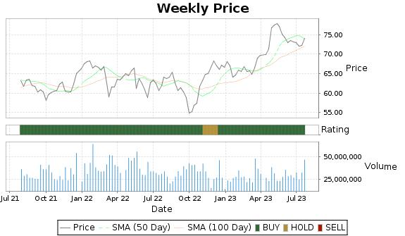 MDLZ Price-Volume-Ratings Chart