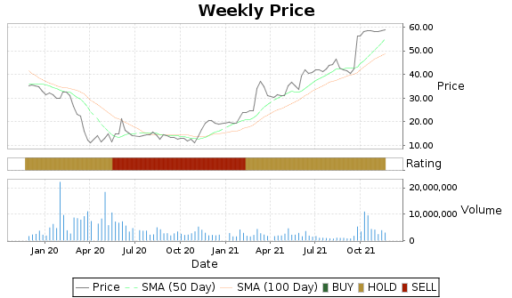 MDP Price-Volume-Ratings Chart