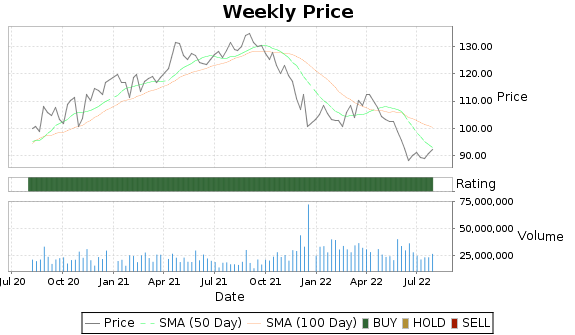 MDT Price-Volume-Ratings Chart