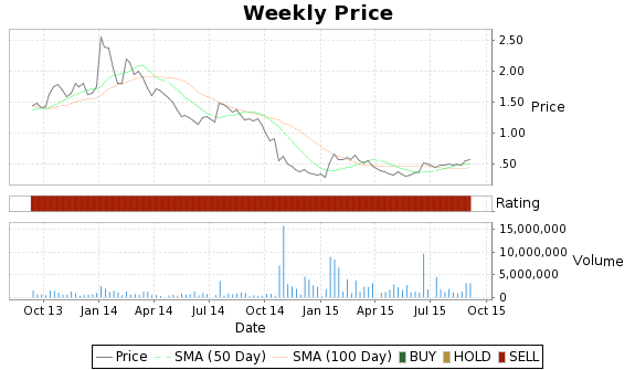 MEA Price-Volume-Ratings Chart