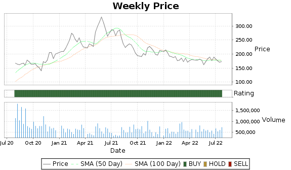 MED Price-Volume-Ratings Chart