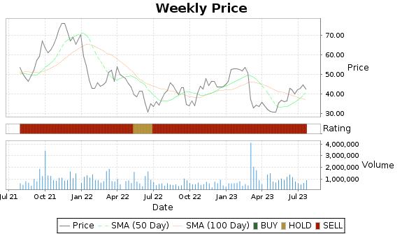 MEG Price-Volume-Ratings Chart