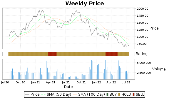 MELI Price-Volume-Ratings Chart
