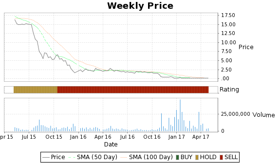 MEMP Price-Volume-Ratings Chart