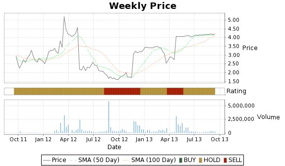 MEMS Price-Volume-Ratings Chart